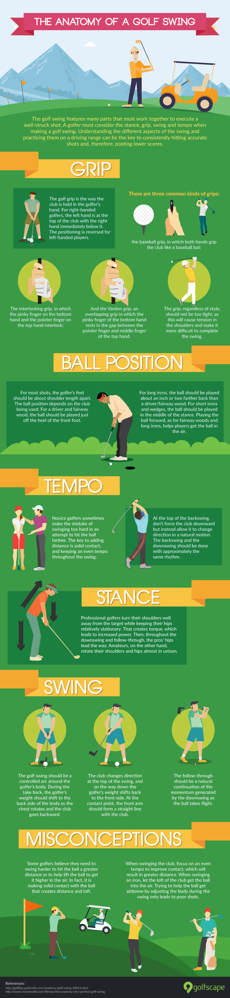 The anotomy of a golf swing infographic